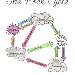 Free Printable The Rock Cycle Diagram Fill In Blank | Science | Rock Cycle Worksheets Free Printable
