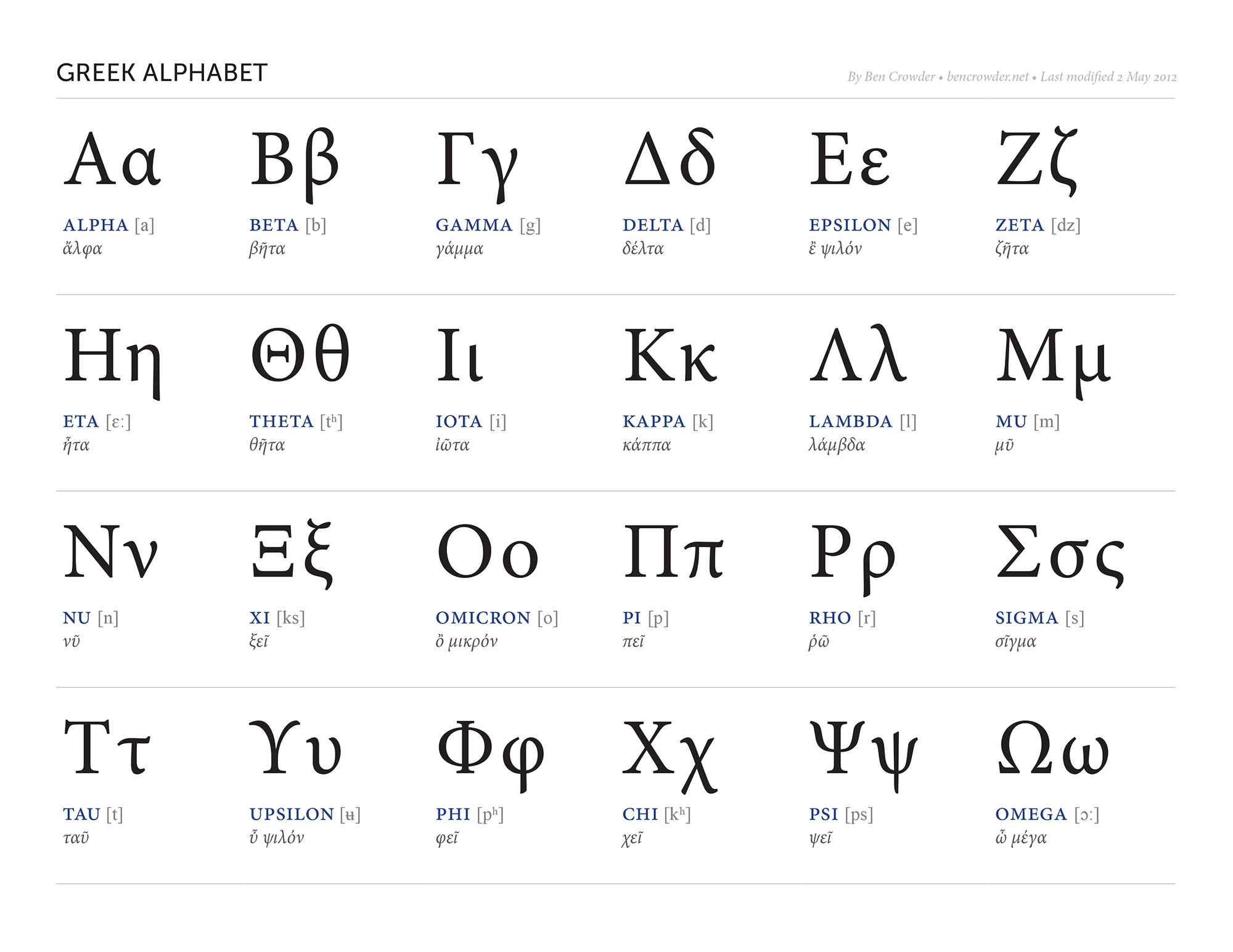 Greek Alphabet — Ben Crowder | Mythology | Alphabet Charts, Learn | Greek Alphabet Printable Worksheets