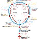 Holy Divine   Rosary   Sorrowful Mysteries Kannada | Free Printable Rosary Worksheets