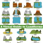 Landforms Visual Guide | Science Experiments For The Kids 2 | Free Printable Landform Worksheets