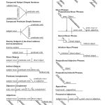 Sentence Diagram Worksheets, Simple Subject And Simple Predicate | Free Printable Sentence Diagramming Worksheets
