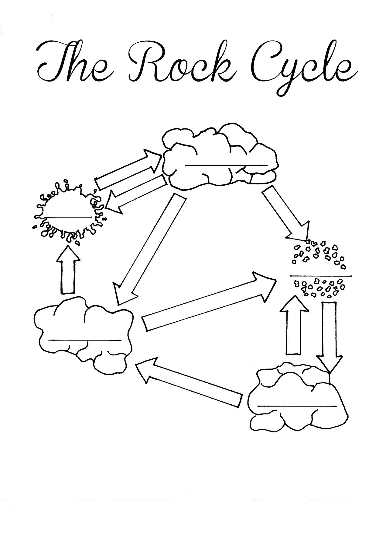 The Rock Cycle Blank Worksheet - Fill In As You Talk About Or Go   Rock Cycle Worksheets Free Printable