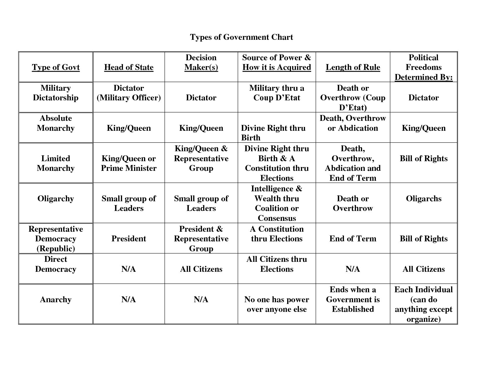 Types Of Government Chart31692023 | School | Social Studies | Types Of Government Worksheets Printable