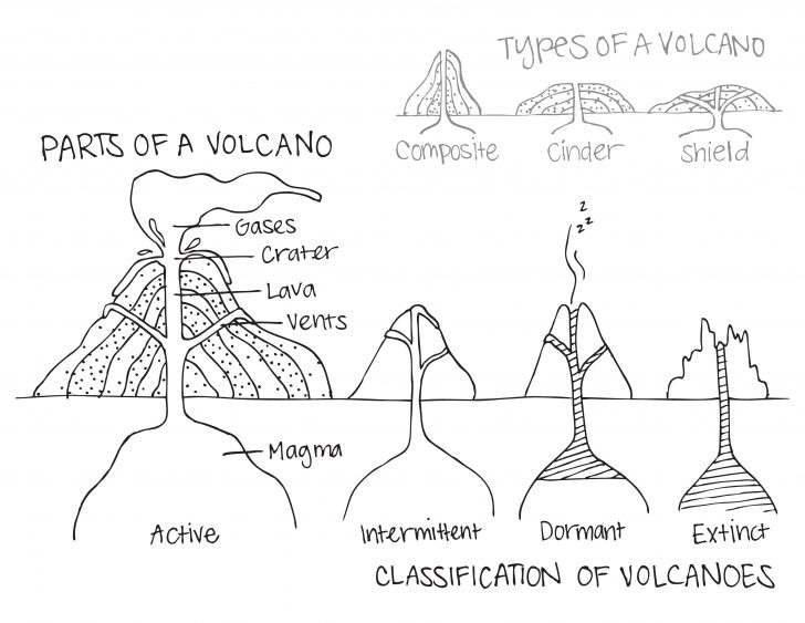 Printable Volcano Worksheets